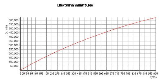 Effektkurva M-Spot CREE